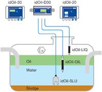 idOil-30 OS oil/sludge Drijflaagdikte/Sludge alarm OBAS-3