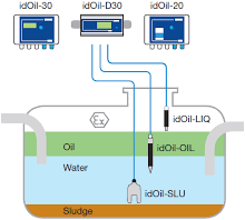 idOil-D30 OS RAIL oil/sludge Drijflaagdikte/Sludge Alarm OBAS-3