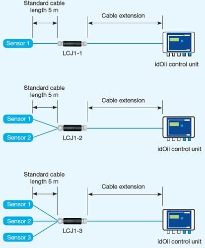 LCJ1-3 kabellasdoos voor 3 sensoren-3